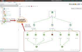 tsi service model digital services based in bmc communities