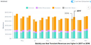 year over year comparison has arrived u2013 smarking blog