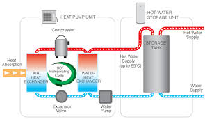 about the eco opti plumbing