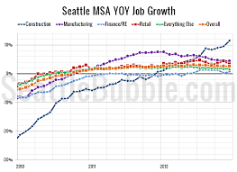 jobs in seattle seattle area keeps adding jobs washington unemployment falls