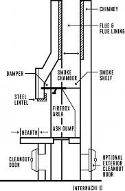 Damper On Fireplace by How To Inspect Fireplaces Stoves And Chimneys Course Internachi