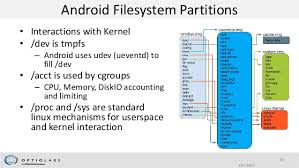 android file system fast paced introduction to android internals