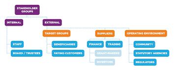 Simple Business Model Template Unltd 3 4 Start Up Business Planning Unltd
