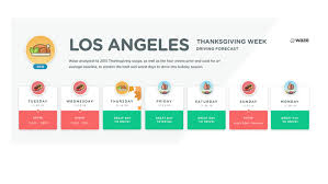 traffic wednesday before thanksgiving thanksgiving travel waze predicts best and worst times to drive