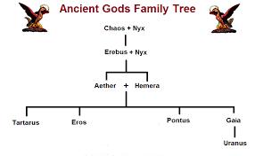 greek gods family tree and genealogy