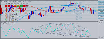 chart pattern trading system how to trade rsi indicator chart patterns trend lines and how