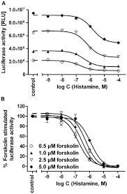 Top 5 U2013 Low Or by Luciferase Reporter Gene Assay On Human Murine And Rat Histamine
