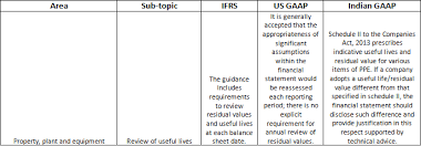 gaap useful life table a comparative study between ifrs us gaap and indian gaap