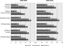 status of cardiovascular disease and stroke in hispanics latinos