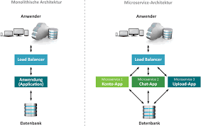 software architektur monolithische vs microservices architektur auctores ihr