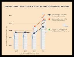 fueling the fafsa impact tulsa