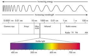 what type of energy is light light waves and color