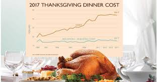 afbf survey finds cost of thanksgiving feast for 10 is 49 12