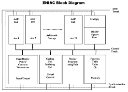 the second life of eniac