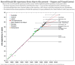 Single Life Expectancy Table by Life Expectancy Our World In Data