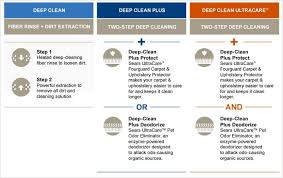How Much To Dry Clean A Rug Carpet Cleaning By Sears
