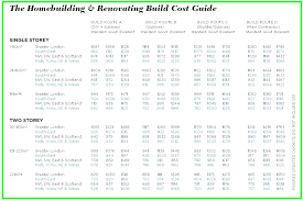 Building Cost Spreadsheet Build Costs Selfbuildplans Co Uk Uk House Plans Building