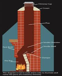 a dirty chimney is more dangerous than you think u2013 ignite