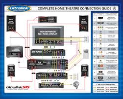 home movie theater systems home theatre connection guide audio connections video