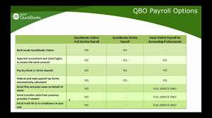 payroll tutorial quickbooks online quickbooks online 2016 tutorial payments payroll and apps youtube