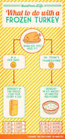 thanksgiving food calculator 158 best images about thanksgiving on pinterest turkey recipes