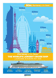 infographic how large is the harmony of the seas world u0027s