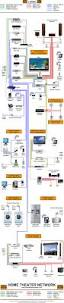 home network design examples home entertainment network diagram wiring diagram schemes