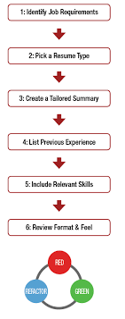 what to put in your resume revision process improving the strength of your paper things to