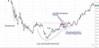 reversal pattern recognition analyzing chart patterns cup and handle