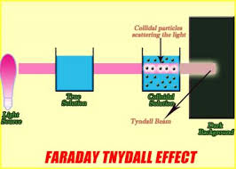 the scattering of light by colloids is called faraday tyndall effect by santosh kumar jh