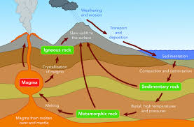 the rock cycle a science geology lesson for years 7 8 9