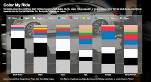 Pristine Your Infographics With Color Selection Color Schemes To A World Tour Of Car Color Choices The Truth About Cars