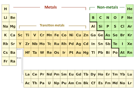 Alkaline Earth Metals On The Periodic Table Pass My Exams Easy Exam Revision Notes For Gsce Chemistry