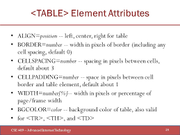 Table Cell Spacing Cse 409 U2013 Advanced Internet Technology 1 Discussion Of Basic Html