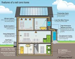 Zero Net Energy Homes | cost to build a net zero energy home in 2018 24h site plans for