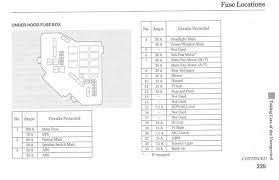 honda civic 2006 fuse box where is the headlight relay on a 2006 honda civic dx regarding