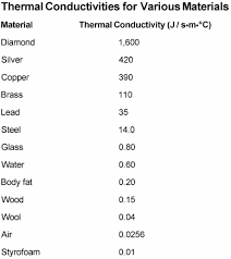 material thermal conductivity table measuring thermal conductivity in different materials dummies