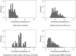 estimating the prevalence of food risk increasing behaviours in uk