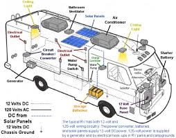 rv electrical wiring diagram rv solar kits solar caravan and rv