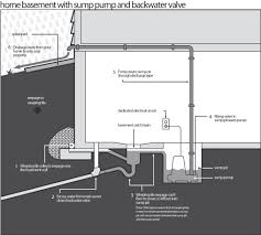 Basement Sump Pit Design