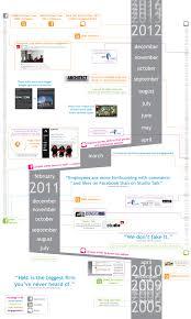 presenting architecture waltercomms blog