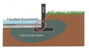 leaking basements pocatello falls id wsw contractors