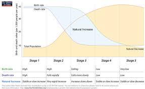 geographical pattern ne demek demographic transition wikipedia