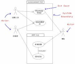 uml 2 0 use case diagram kenming uml 2 0 use case diagram