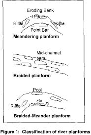 River Bed Definition Rivers And Their Catchments Channel Form And Processes