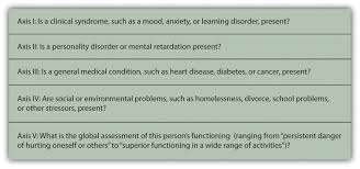 12 1 psychological disorder what makes a behavior u201cabnormal