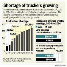 drivers bureau trucking industry faces severe driver shortage mitton media