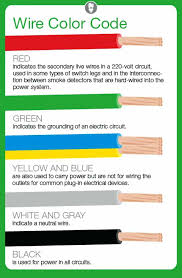 electrical wire colors color cable on white background electrical