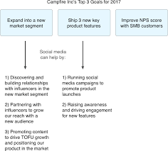 social media strategy in 2017 how to create an extraordinary strategy