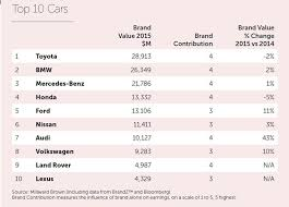 world auto toyota toyota is the world s most valuable automotive brand in annual